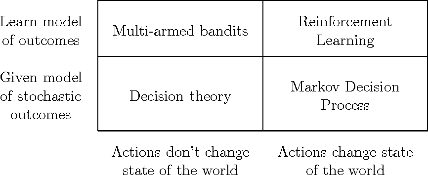 Figure 1 for A Survey on Contextual Multi-armed Bandits