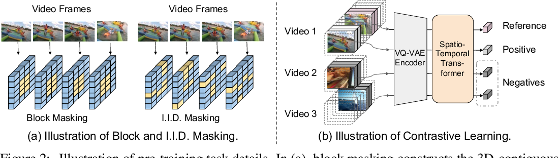 Figure 3 for VIMPAC: Video Pre-Training via Masked Token Prediction and Contrastive Learning