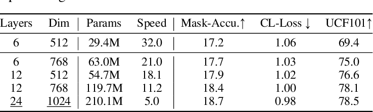 Figure 4 for VIMPAC: Video Pre-Training via Masked Token Prediction and Contrastive Learning