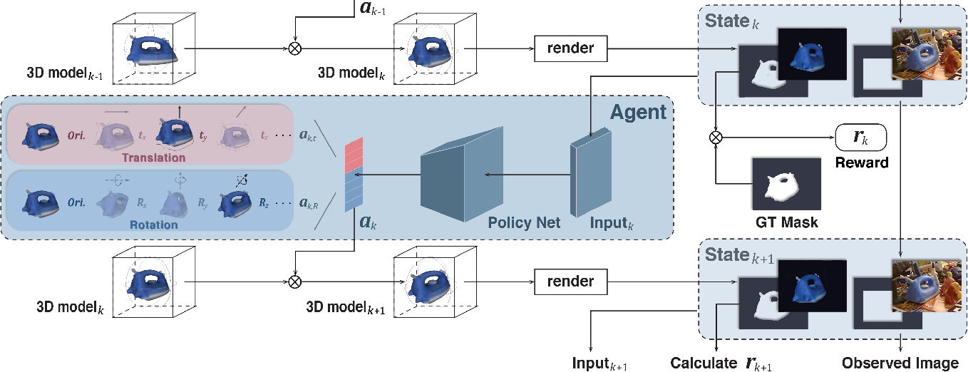 Figure 3 for PFRL: Pose-Free Reinforcement Learning for 6D Pose Estimation