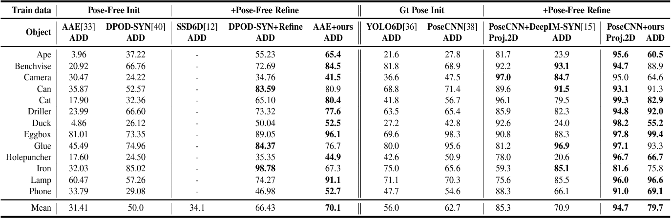 Figure 2 for PFRL: Pose-Free Reinforcement Learning for 6D Pose Estimation