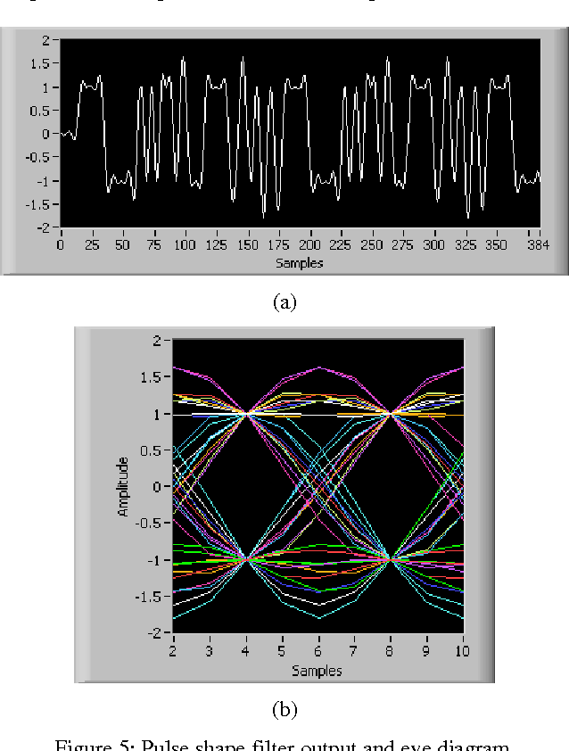 Figure 5 from labview based software defined radio 4 qam modem figure 5 pulse shape filter output and eye diagram ccuart Image collections