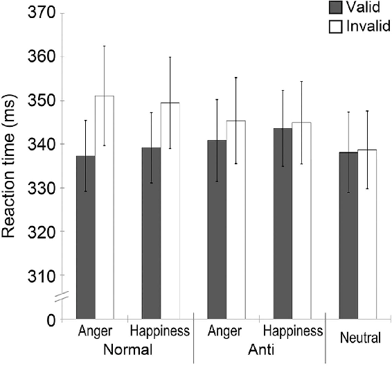 Figure 2. Mean (with SE) reaction time (RT) of localizing target stimuli for the cue condition of normal and anti-expressions of anger and happiness and neutral expressions.