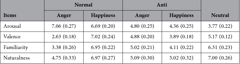 Table 1. Mean (with SE) subjective rating scores of arousal, valance, familiarity, and naturalness for normal and anti-expressions of anger and happiness and neutral expression.