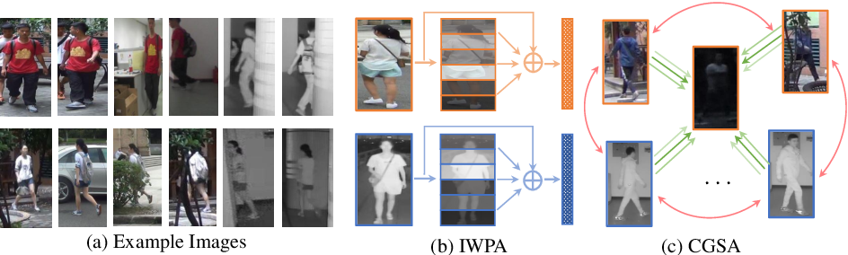 Figure 1 for Dynamic Dual-Attentive Aggregation Learning for Visible-Infrared Person Re-Identification