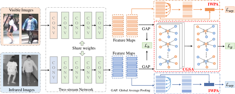 Figure 3 for Dynamic Dual-Attentive Aggregation Learning for Visible-Infrared Person Re-Identification