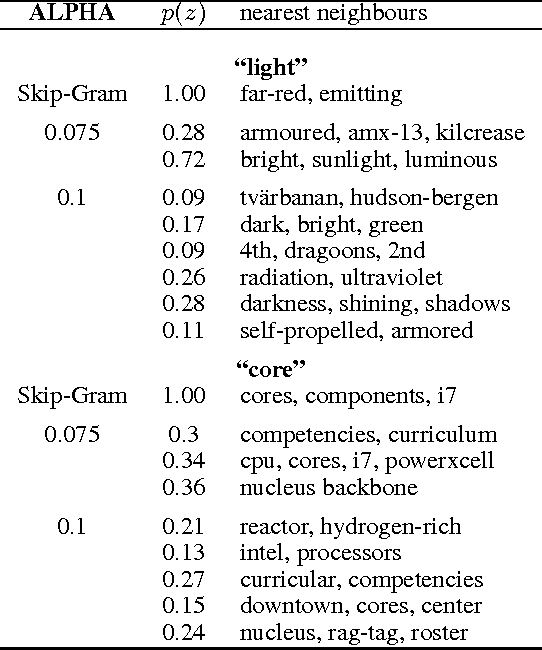 Figure 3 for Breaking Sticks and Ambiguities with Adaptive Skip-gram
