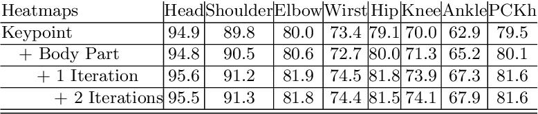 Figure 2 for Recurrent Human Pose Estimation