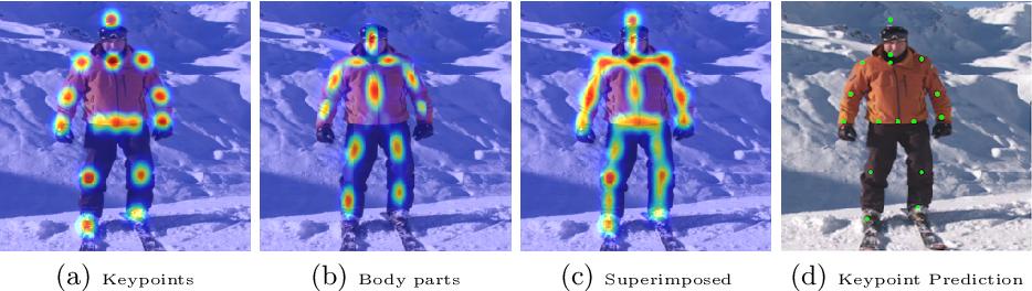 Figure 3 for Recurrent Human Pose Estimation
