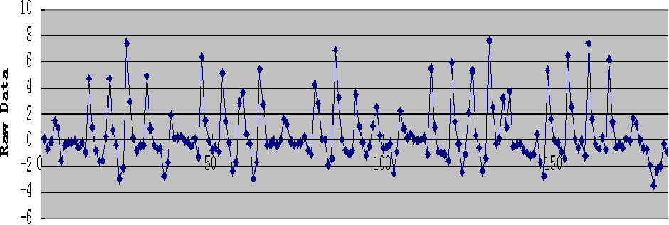 Figure 1 for Identifying Emotion from Natural Walking