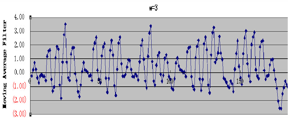 Figure 3 for Identifying Emotion from Natural Walking