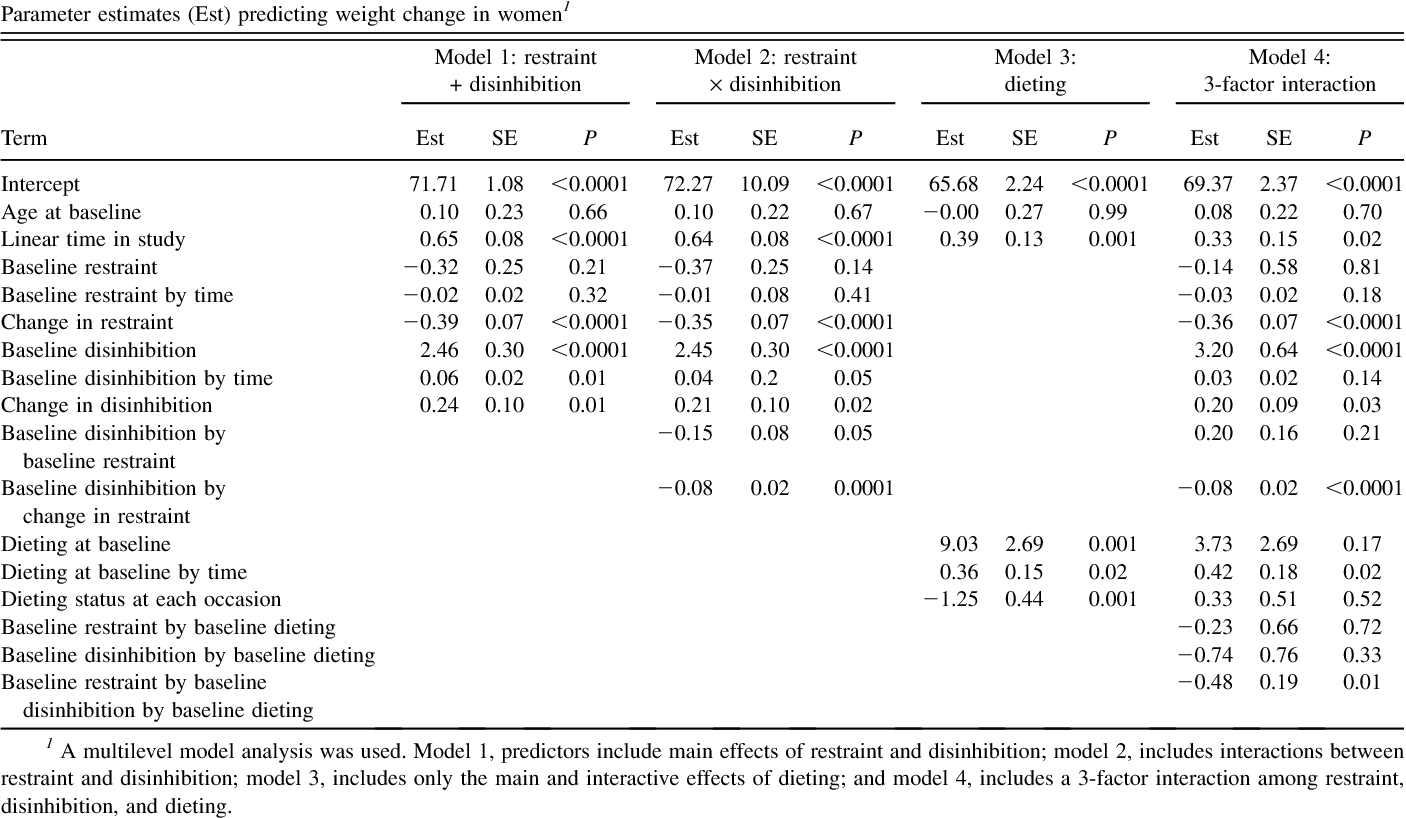 TABLE 3 Parameter estimates (Est) predicting weight change in women1