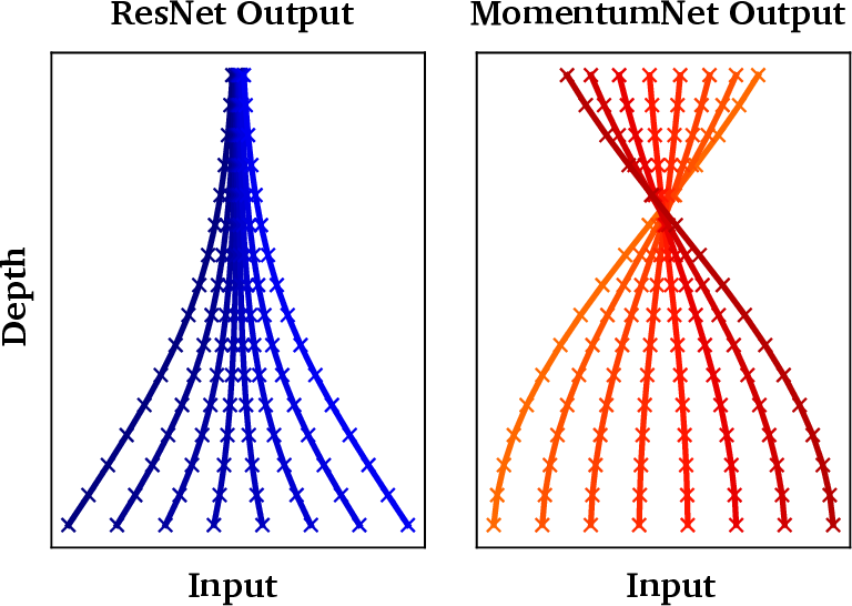 Figure 1 for Momentum Residual Neural Networks