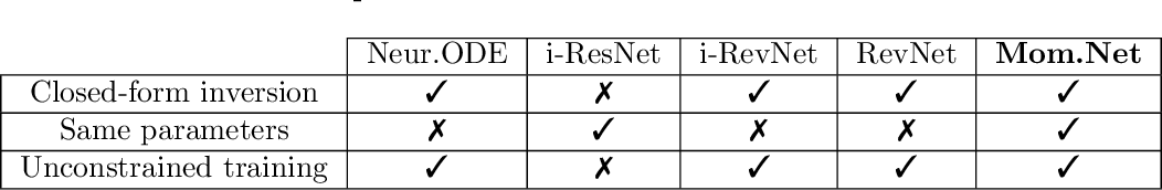 Figure 2 for Momentum Residual Neural Networks
