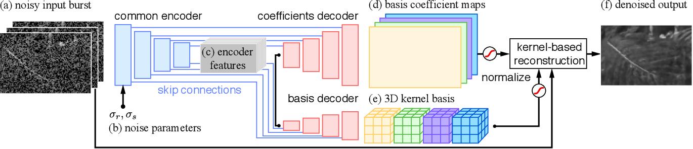 Figure 3 for Basis Prediction Networks for Effective Burst Denoising with Large Kernels