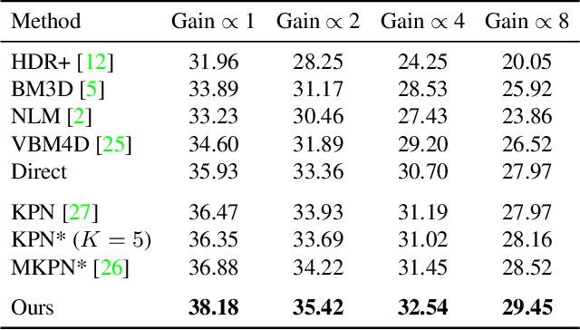 Figure 2 for Basis Prediction Networks for Effective Burst Denoising with Large Kernels