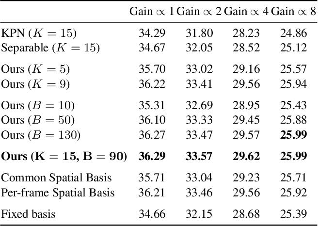 Figure 4 for Basis Prediction Networks for Effective Burst Denoising with Large Kernels