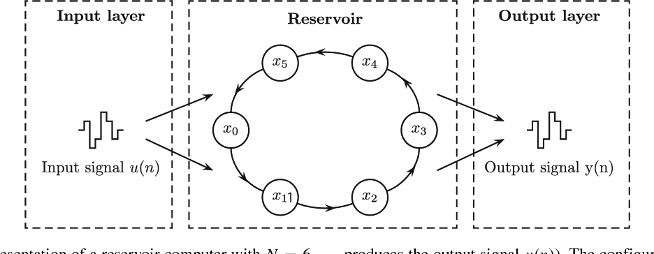 Figure 1 for Online training for high-performance analogue readout layers in photonic reservoir computers
