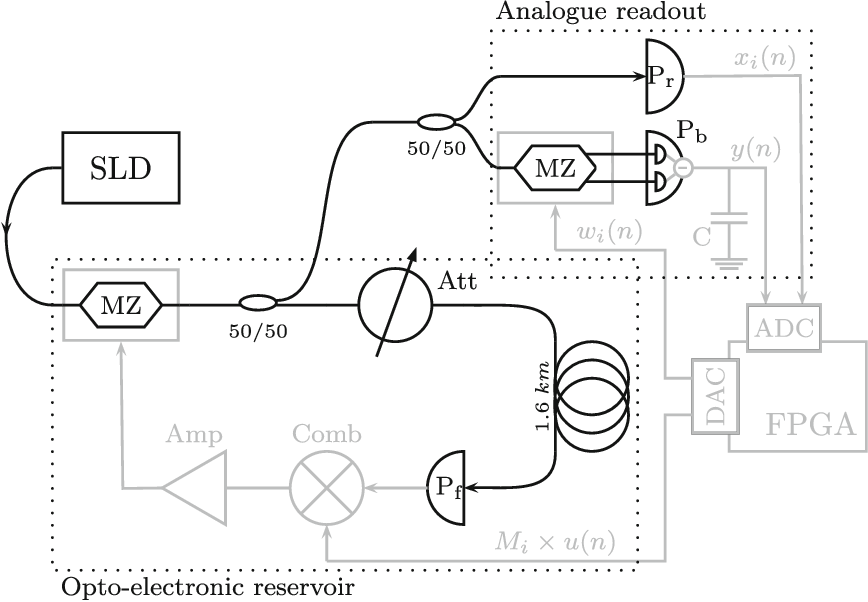 Figure 3 for Online training for high-performance analogue readout layers in photonic reservoir computers