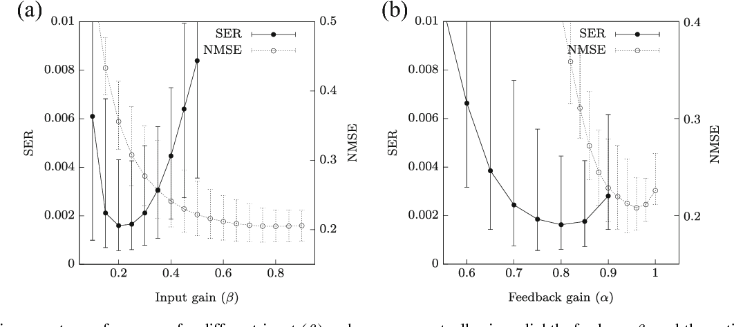 Figure 4 for Online training for high-performance analogue readout layers in photonic reservoir computers