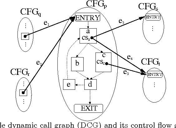 Correcting The Dynamic Call Graph Using Control Flow Constraints