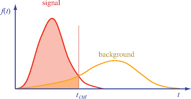 Figure 1 from Setting limits and application to Higgs boson