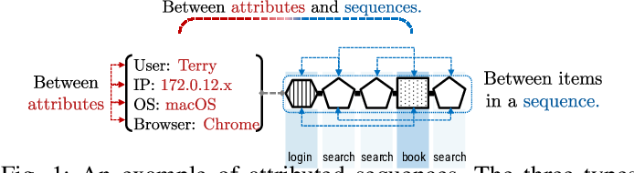 Figure 1 for Attributed Sequence Embedding