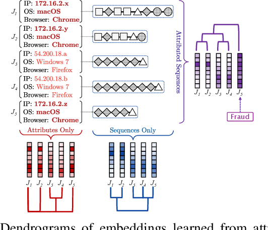 Figure 3 for Attributed Sequence Embedding