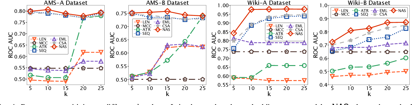 Figure 4 for Attributed Sequence Embedding