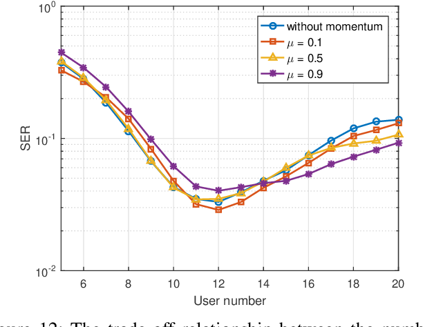 Figure 4 for Joint Multi-User Communication and Sensing Exploiting Both Signal and Environment Sparsity