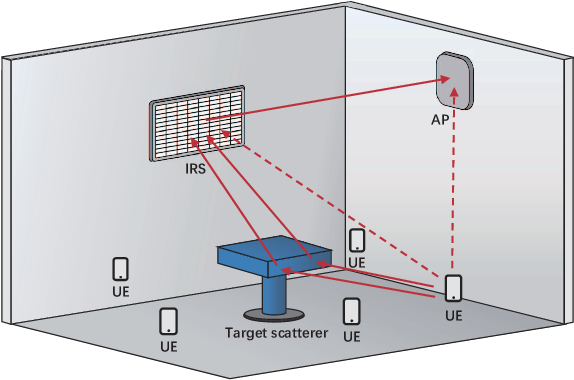 Figure 1 for Joint Multi-User Communication and Sensing Exploiting Both Signal and Environment Sparsity