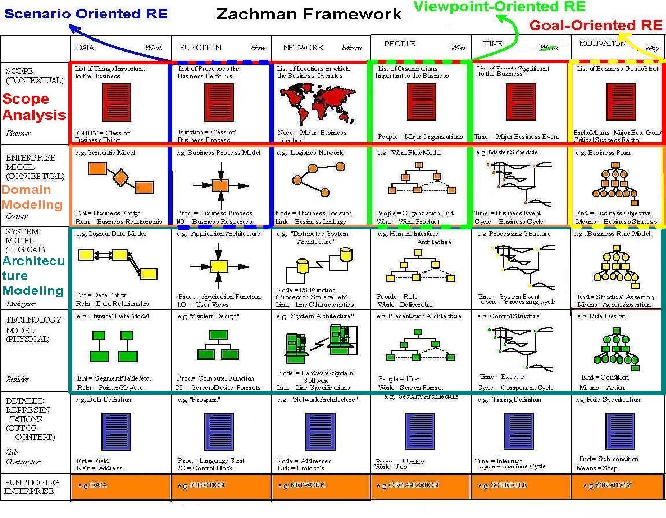 Great Zachman Framework Template Photos >> Dorable Zachman Framework ...