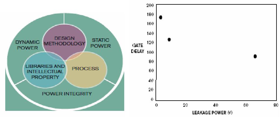 PDF] STRATEGIES & METHODOLOGIES FOR LOW POWER VLSI DESIGNS