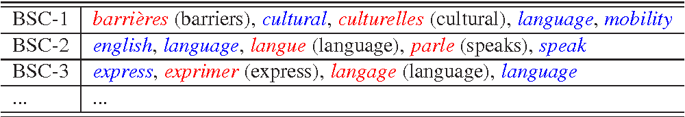 Figure 2 for A Novel Bilingual Word Embedding Method for Lexical Translation Using Bilingual Sense Clique