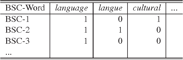 Figure 3 for A Novel Bilingual Word Embedding Method for Lexical Translation Using Bilingual Sense Clique