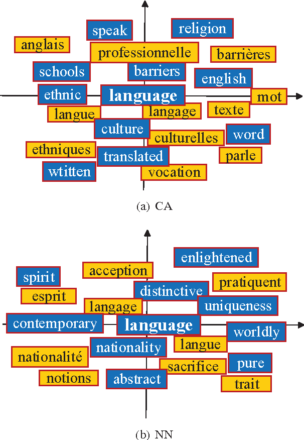 Figure 4 for A Novel Bilingual Word Embedding Method for Lexical Translation Using Bilingual Sense Clique