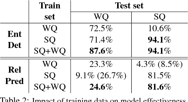 """Figure 3 for No Need to Pay Attention: Simple Recurrent Neural Networks Work! (for Answering """"Simple"""" Questions)"""