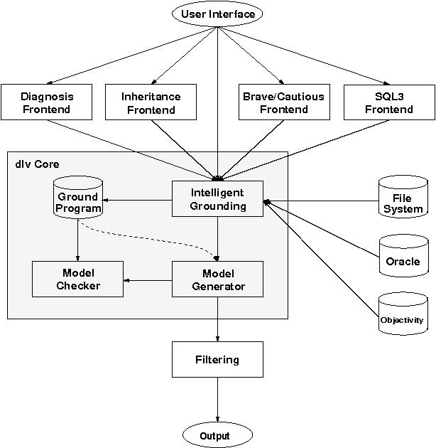 Figure 1 for DLV - A System for Declarative Problem Solving