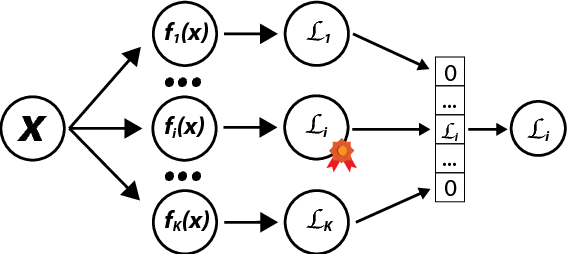 Figure 3 for End-to-End Content and Plan Selection for Data-to-Text Generation