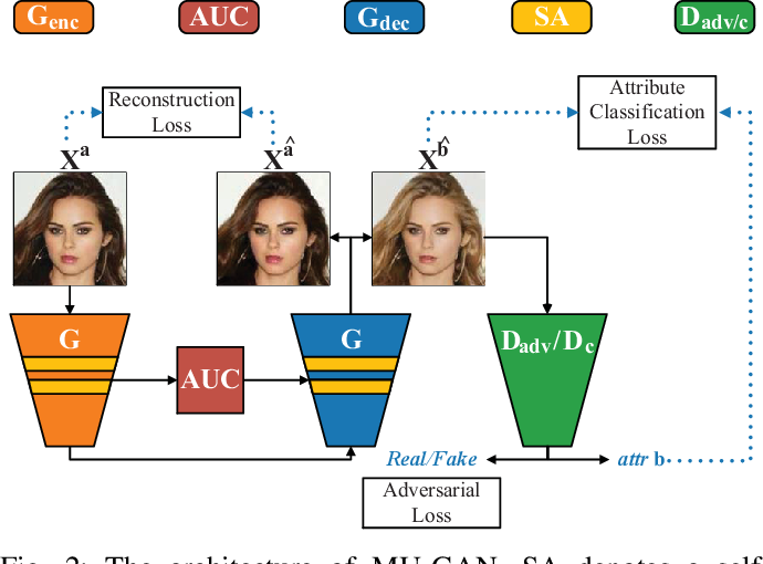 Figure 3 for MU-GAN: Facial Attribute Editing based on Multi-attention Mechanism