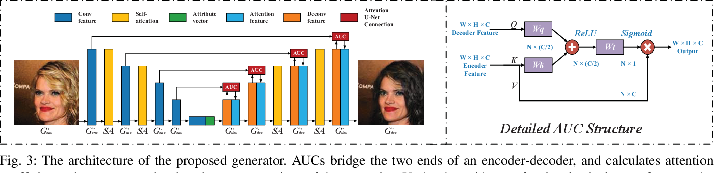 Figure 4 for MU-GAN: Facial Attribute Editing based on Multi-attention Mechanism