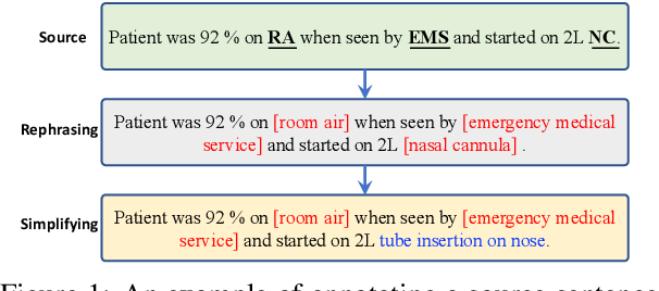 Figure 1 for A Benchmark Dataset for Understandable Medical Language Translation