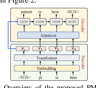 Figure 3 for A Benchmark Dataset for Understandable Medical Language Translation