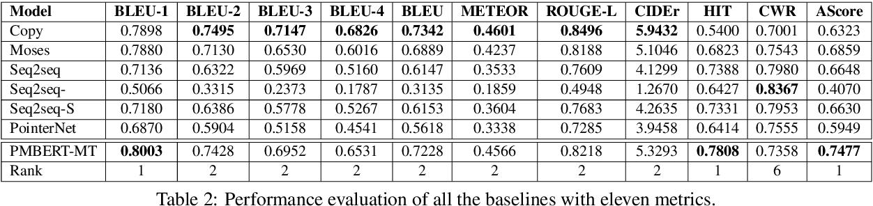 Figure 4 for A Benchmark Dataset for Understandable Medical Language Translation
