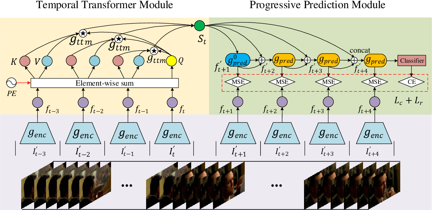 Figure 2 for TTPP: Temporal Transformer with Progressive Prediction for Efficient Action Anticipation