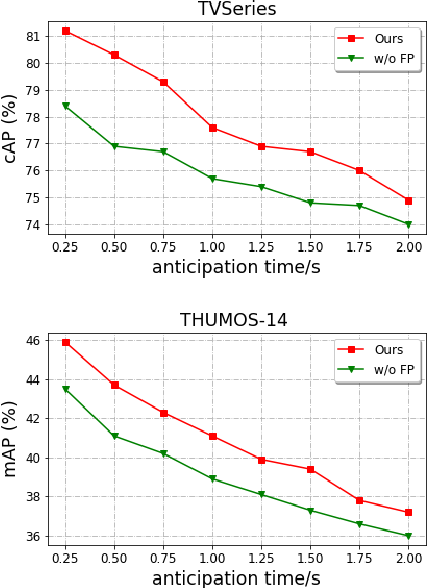 Figure 4 for TTPP: Temporal Transformer with Progressive Prediction for Efficient Action Anticipation