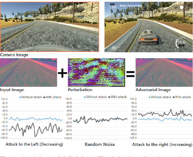 Figure 1 for Adversarial Driving: Attacking End-to-End Autonomous Driving Systems