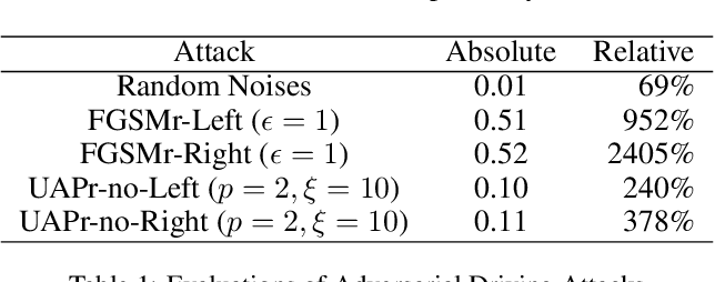 Figure 2 for Adversarial Driving: Attacking End-to-End Autonomous Driving Systems