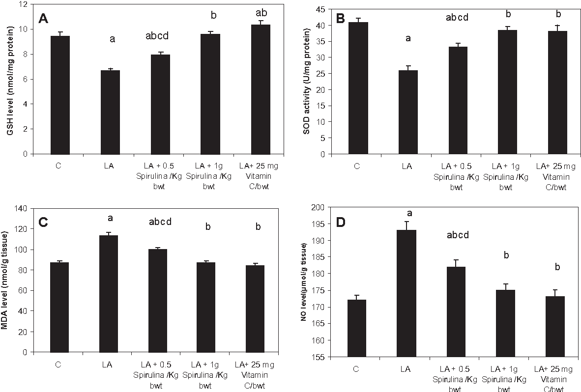 Fig. 1. Effect of Spirulina supplement on liver homogenate GSH (A), SOD(B), MDA (C) and NO LA þ 25 mg Vitamin C/100 g bwt, treated groups. Data represent the means ± S.E.M (n ¼ 6). a group. c: Significantly different from lead acetate (LA) þ 1 g Spirulina/kg bw, treated group. group.