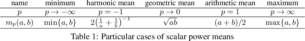 Figure 1 for Generalized Matrix Means for Semi-Supervised Learning with Multilayer Graphs